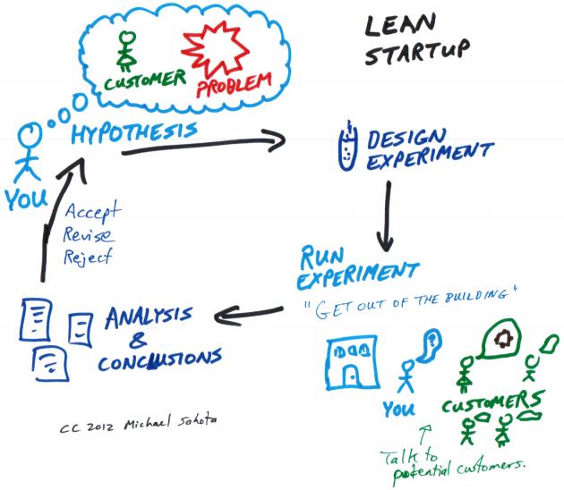 Lean-Startup-630x548